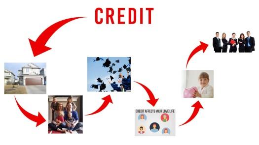 Credit Matters